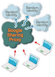 image of googlesharing proxy