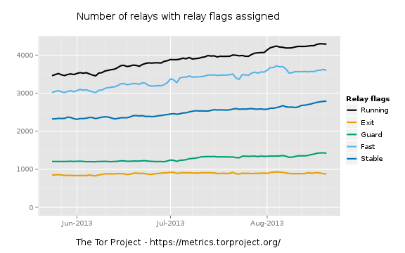 tor-relay-stats